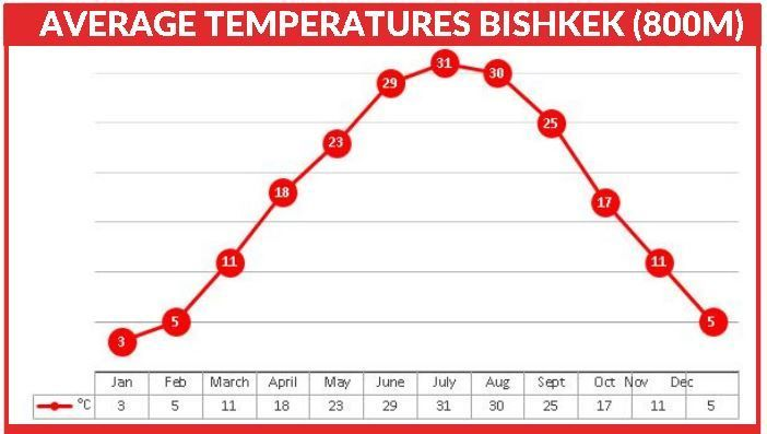 Kyrgyzstan, Bishkek temperature